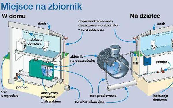 Woda z odzysku: jak wykorzystać deszczówkę i wodę szarą?
